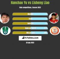 Hanchao Yu vs Lisheng Liao h2h player stats