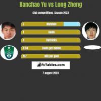 Hanchao Yu vs Long Zheng h2h player stats