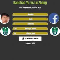Hanchao Yu vs Lu Zhang h2h player stats