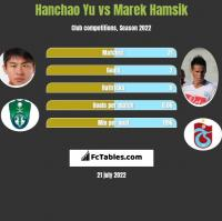Hanchao Yu vs Marek Hamsik h2h player stats