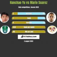 Hanchao Yu vs Mario Suarez h2h player stats