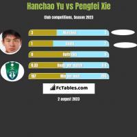 Hanchao Yu vs Pengfei Xie h2h player stats