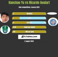 Hanchao Yu vs Ricardo Goulart h2h player stats