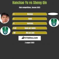 Hanchao Yu vs Sheng Qin h2h player stats