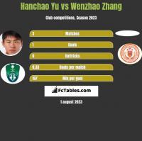 Hanchao Yu vs Wenzhao Zhang h2h player stats