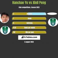 Hanchao Yu vs Xinli Peng h2h player stats