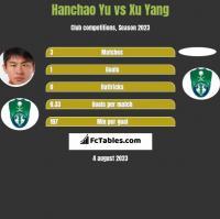 Hanchao Yu vs Xu Yang h2h player stats