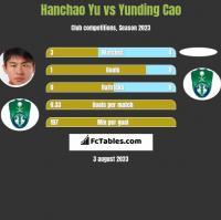Hanchao Yu vs Yunding Cao h2h player stats