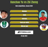 Hanchao Yu vs Zhi Zheng h2h player stats