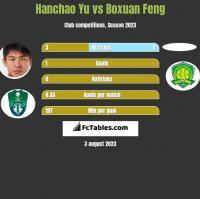 Hanchao Yu vs Boxuan Feng h2h player stats