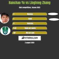 Hanchao Yu vs Lingfeng Zhang h2h player stats
