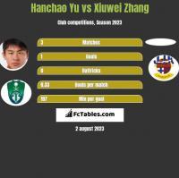 Hanchao Yu vs Xiuwei Zhang h2h player stats