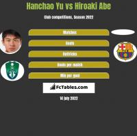 Hanchao Yu vs Hiroaki Abe h2h player stats