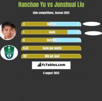 Hanchao Yu vs Junshuai Liu h2h player stats