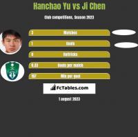 Hanchao Yu vs Ji Chen h2h player stats