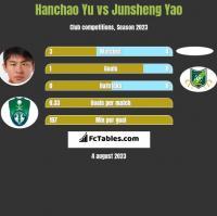 Hanchao Yu vs Junsheng Yao h2h player stats