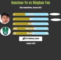 Hanchao Yu vs Dinghao Yan h2h player stats