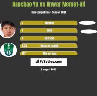 Hanchao Yu vs Anwar Memet-Ali h2h player stats