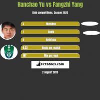 Hanchao Yu vs Fangzhi Yang h2h player stats