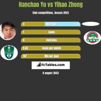 Hanchao Yu vs Yihao Zhong h2h player stats