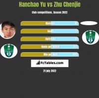 Hanchao Yu vs Zhu Chenjie h2h player stats