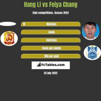 Hang Li vs Feiya Chang h2h player stats