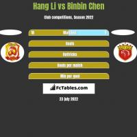 Hang Li vs Binbin Chen h2h player stats