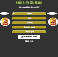 Hang Li vs Kai Wang h2h player stats