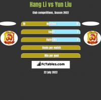 Hang Li vs Yun Liu h2h player stats