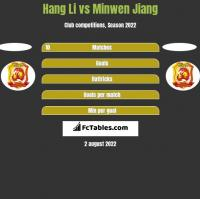 Hang Li vs Minwen Jiang h2h player stats