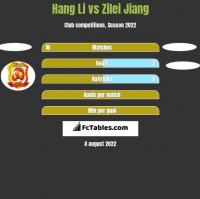 Hang Li vs Zilei Jiang h2h player stats