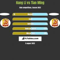 Hang Li vs Tian Ming h2h player stats