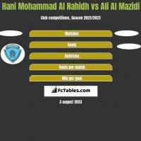 Hani Mohammad Al Nahidh vs Ali Al Mazidi h2h player stats