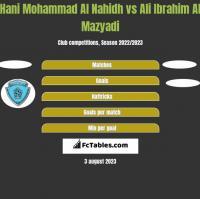 Hani Mohammad Al Nahidh vs Ali Ibrahim Al Mazyadi h2h player stats