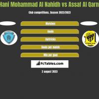 Hani Mohammad Al Nahidh vs Assaf Al Qarni h2h player stats
