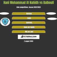 Hani Mohammad Al Nahidh vs Balbouli h2h player stats