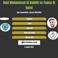 Hani Mohammad Al Nahidh vs Fawaz Al Qarni h2h player stats