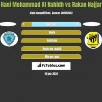 Hani Mohammad Al Nahidh vs Rakan Najjar h2h player stats