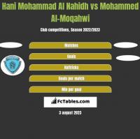 Hani Mohammad Al Nahidh vs Mohammed Al-Moqahwi h2h player stats