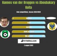 Hannes van der Bruggen vs Aboubakary Koita h2h player stats