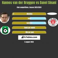 Hannes van der Bruggen vs Danel Sinani h2h player stats