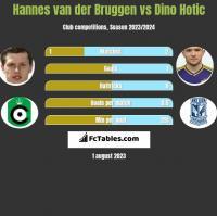 Hannes van der Bruggen vs Dino Hotic h2h player stats