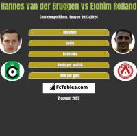 Hannes van der Bruggen vs Elohim Rolland h2h player stats