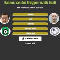 Hannes van der Bruggen vs Idir Ouali h2h player stats
