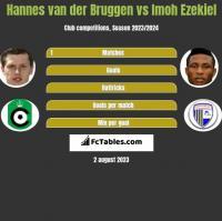 Hannes van der Bruggen vs Imoh Ezekiel h2h player stats