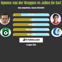 Hannes van der Bruggen vs Julien De Sart h2h player stats