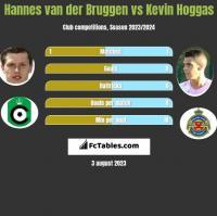 Hannes van der Bruggen vs Kevin Hoggas h2h player stats