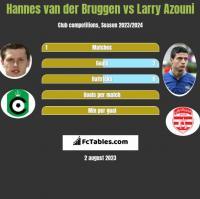 Hannes van der Bruggen vs Larry Azouni h2h player stats