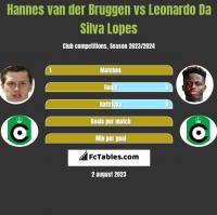 Hannes van der Bruggen vs Leonardo Da Silva Lopes h2h player stats