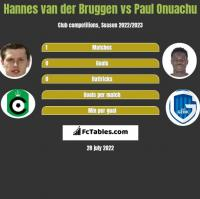 Hannes van der Bruggen vs Paul Onuachu h2h player stats